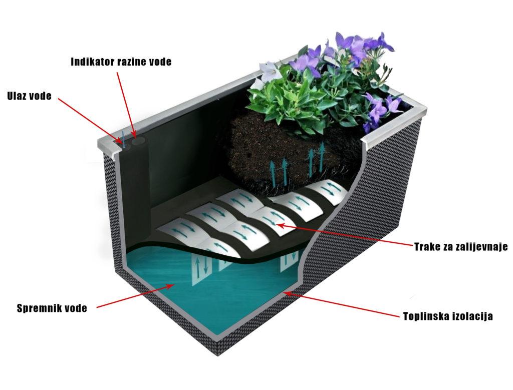 Posuda za cvijeće sa sustavom samozalijevanja